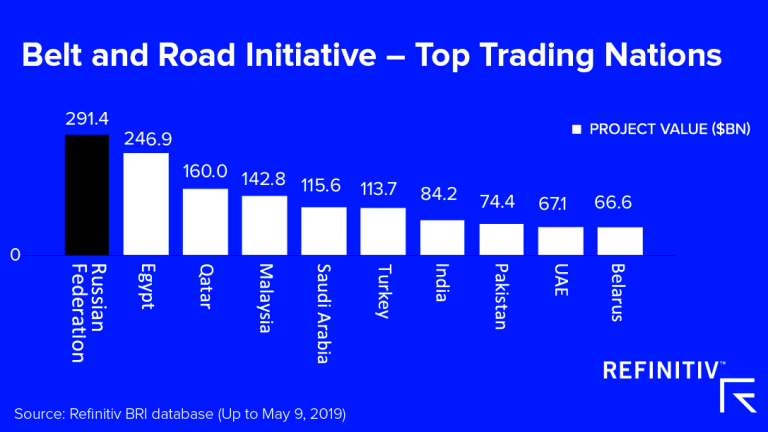 China Belt and Road Initiative top trading nations data chart