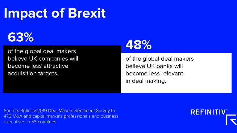 Deal makers sentiment survey results: Impact of Brexit on financial markets