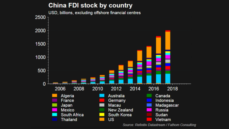 A graph displaying China's FDI stock by country