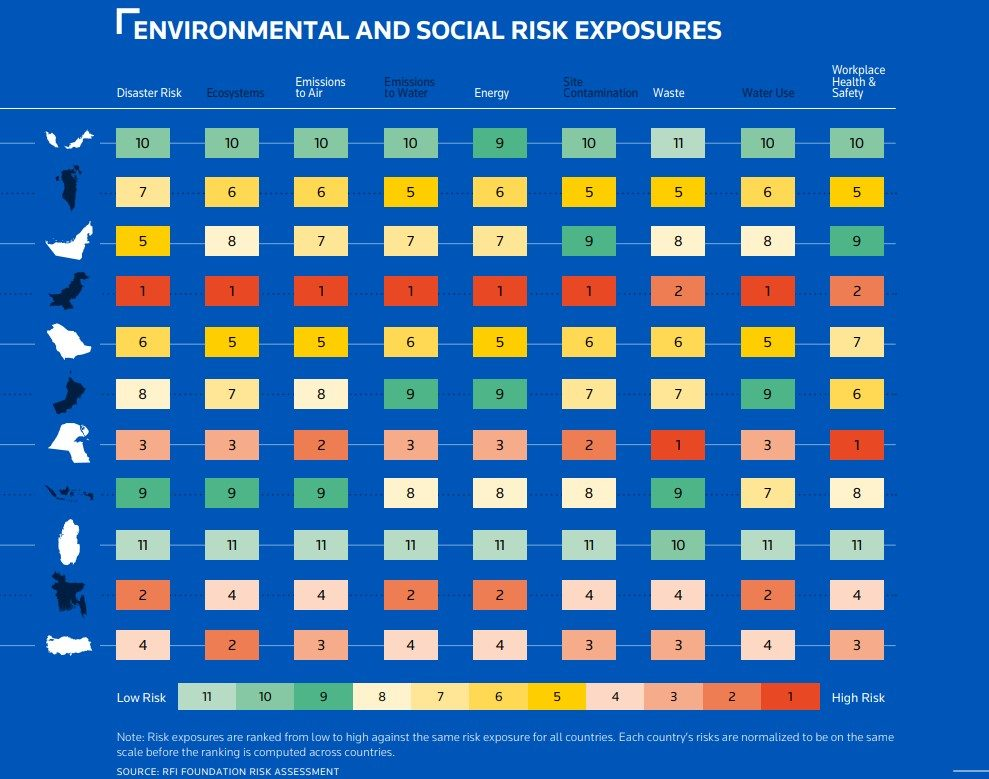 Chart showing environmental and social risk exposures broken down by country, ranked from high to low.