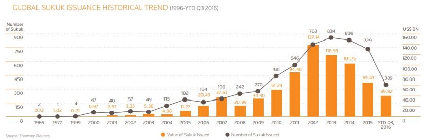 Graph of global sukuk issuance historical trend from 1996 to year to date (Q3 2016)