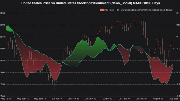 A graphical comparison of the United States Price vs Unites States StockIndex Sentiment