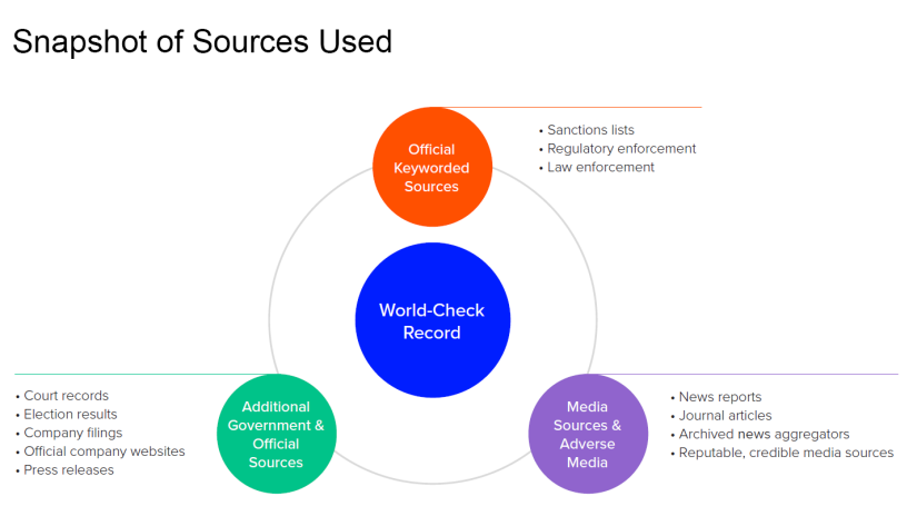 A screenshot of sources used in world-check