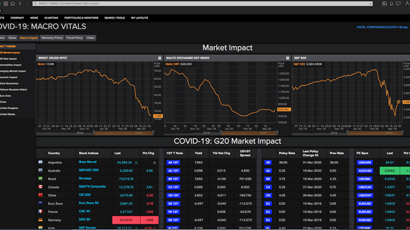 Screenshot with data analysis of the market impact of COVID-19