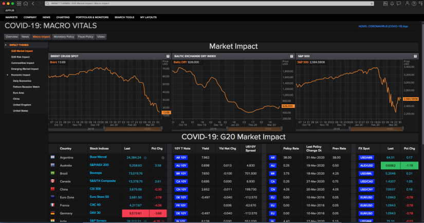 Product preview of covid macro-vital app in Eikon