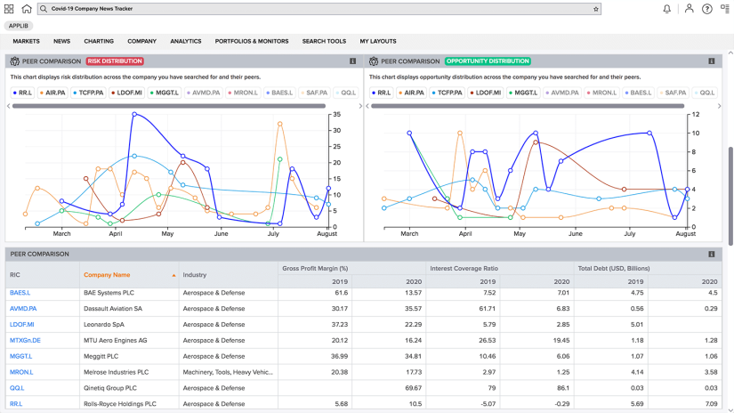 Screen shot of COVID-19 company news tracker with time series charts