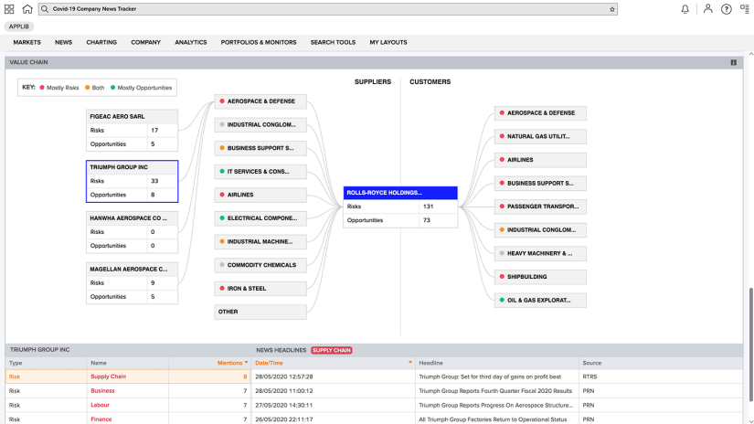 Screen shot of COVID-19 company news tracker featuring value chain diagram