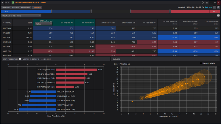 Screenshot of Eikon's Currency performance value tracker