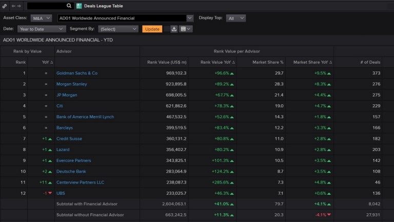 Screenshot of the Deals League Tables app in Eikon
