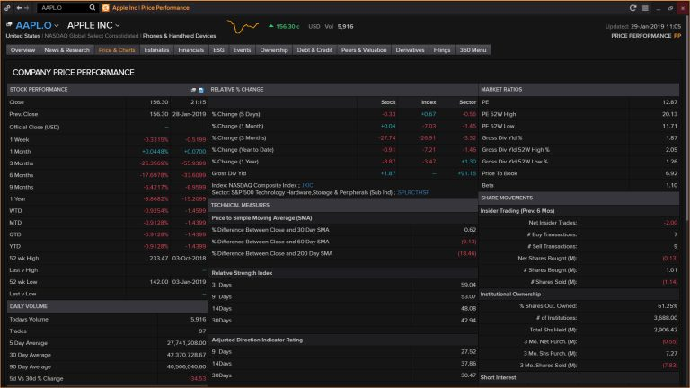 Screenshot showing price performance for apple inc