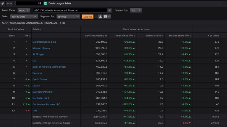 Screenshot of Deals and League Tables in Eikon