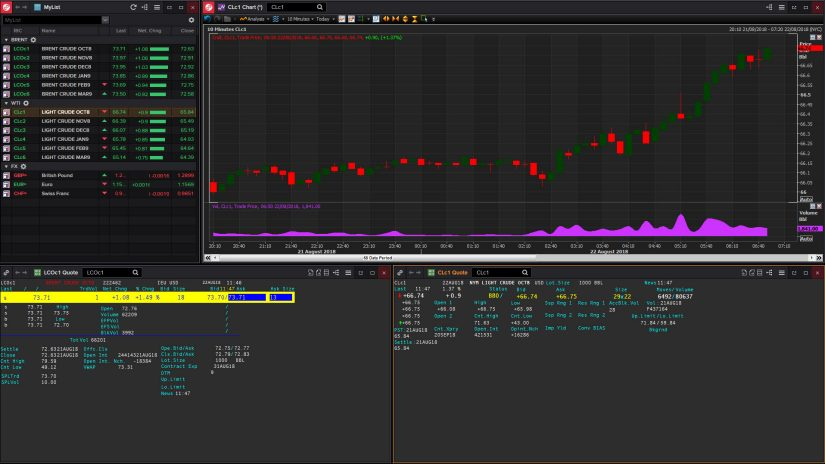 Eikon Energy screenshot showing energy and crude oil price movements