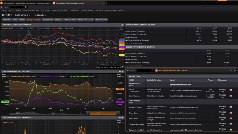 Screenshot showing Metals supply and demand