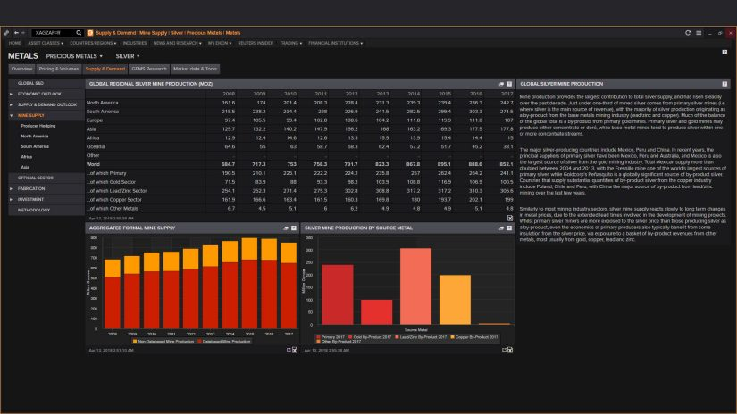 Eikon precious metals supply and demand screenshot