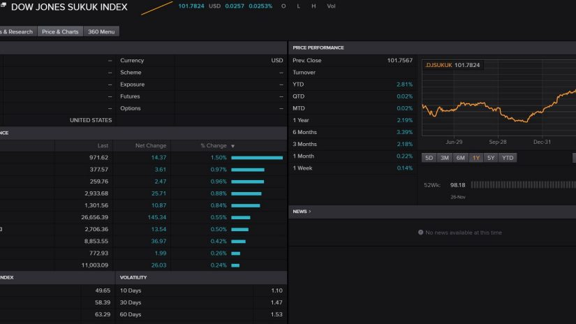 Screenshot of eikon displaying the sukuk index