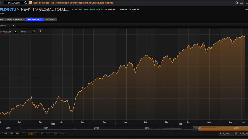 Global equity indices overview screenshot