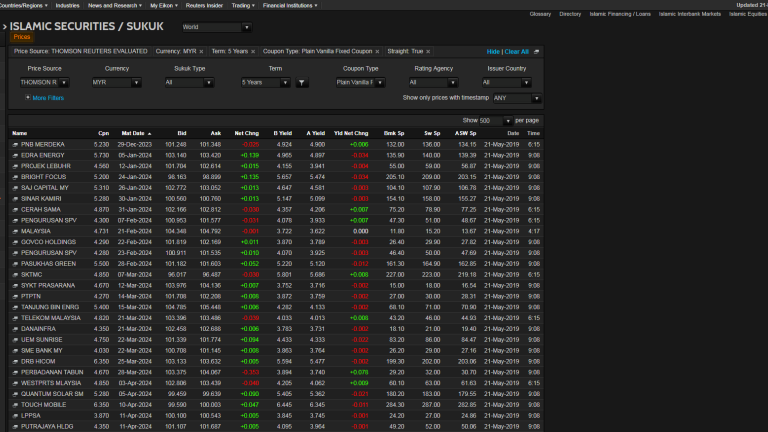Screenshot of eikon showing section for for global coverage of Islamic securities/Sukuk