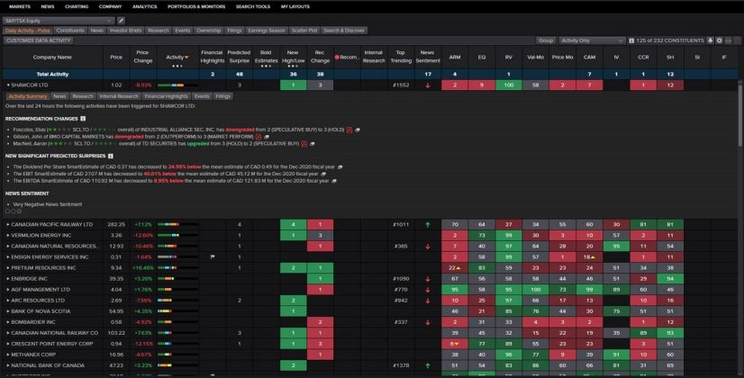 Monitor the biggest market movers using Workspace