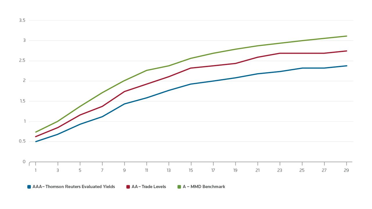 Screenshot of municipal bond pricing data comparing evaluated yields, transaction yields, trade levels, and MMD benchmarks