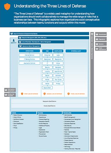 understanding-the-three-lines-of-defense-understanding-the-three-lines-of-defense-infographic2