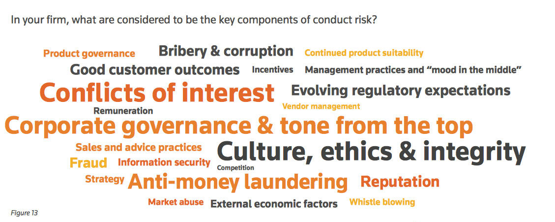 Word cloud from our Culture and Conduct Risk 2017 report