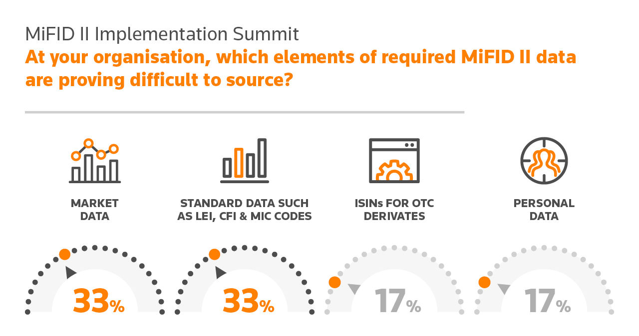 Poll results from MiFID II Implementation summit