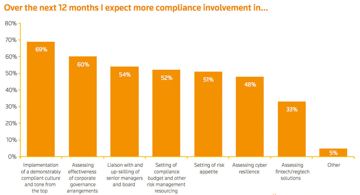 Chart taken from Cost of Compliance 2017 report