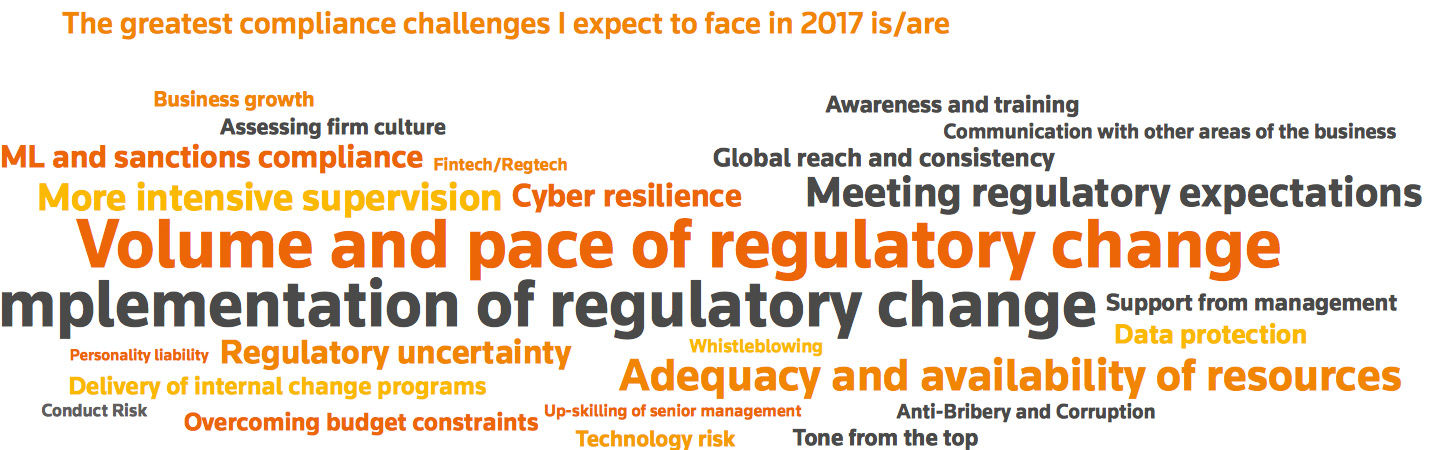 Wordcloud taken from Cost of Compliance 2017 report