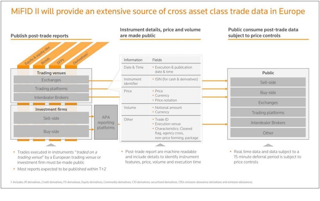 MiFID II provide an extensive source of cross assets class trade data in Europe