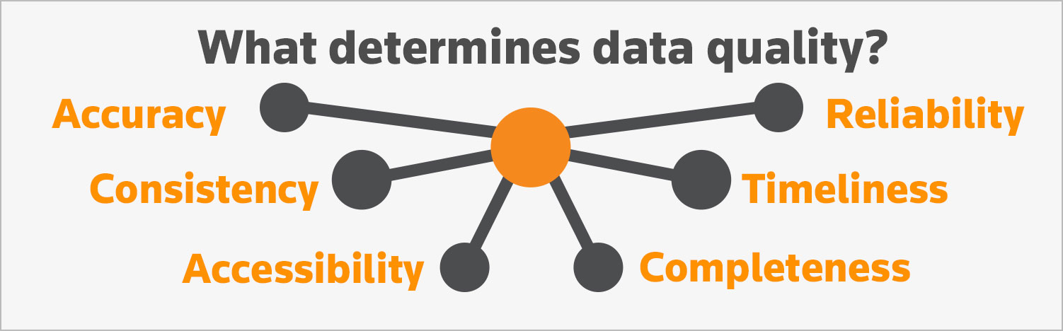 What determines data quality?