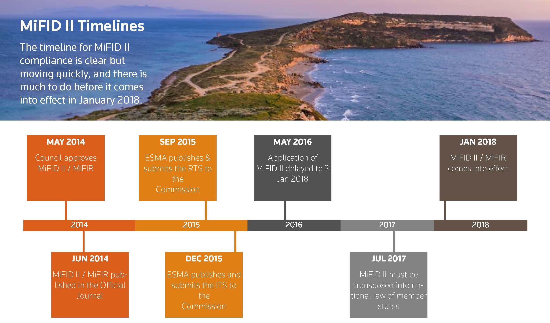 MiFID II timelines