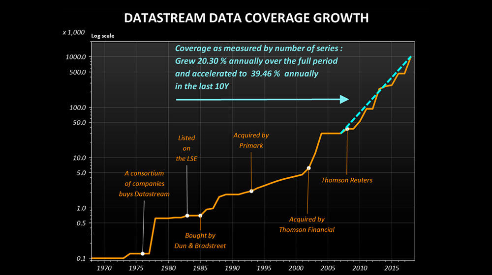 Datastream data coverage growth