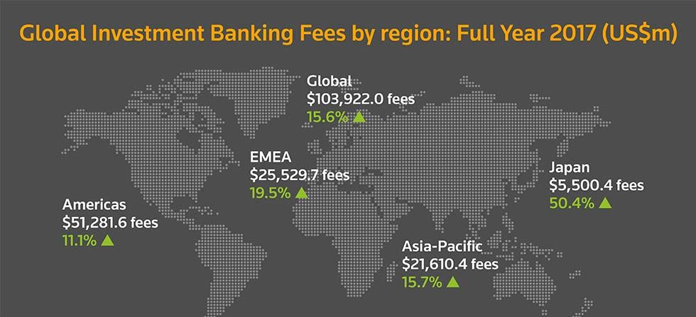 Global investment banking fees by region: full year 2017 (US$m)