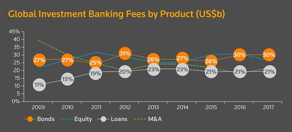 Global investment banking fees by product (US$b)