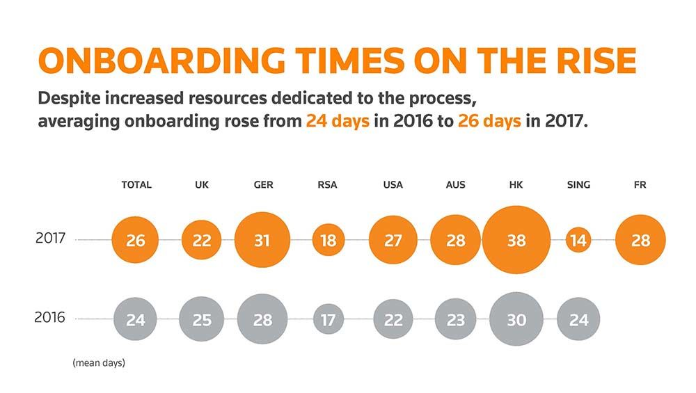 Onboarding times on the rise