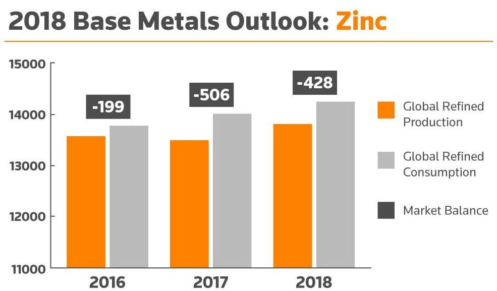 2018 Base Metals Outlook: Zinc