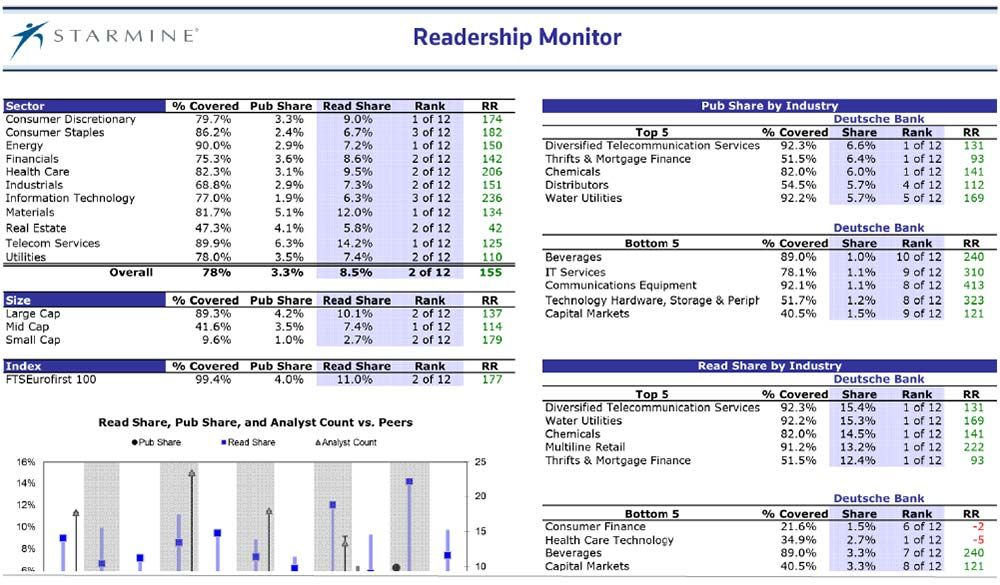 Starmine analytics: Readership Monitor