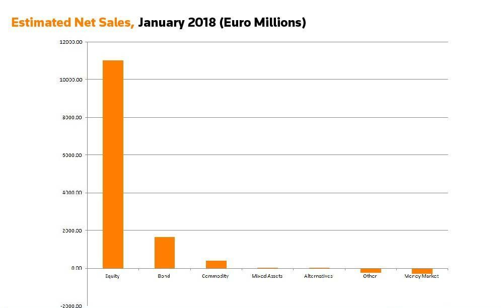 Estimated net sales, January 2018 (Euro Millions)