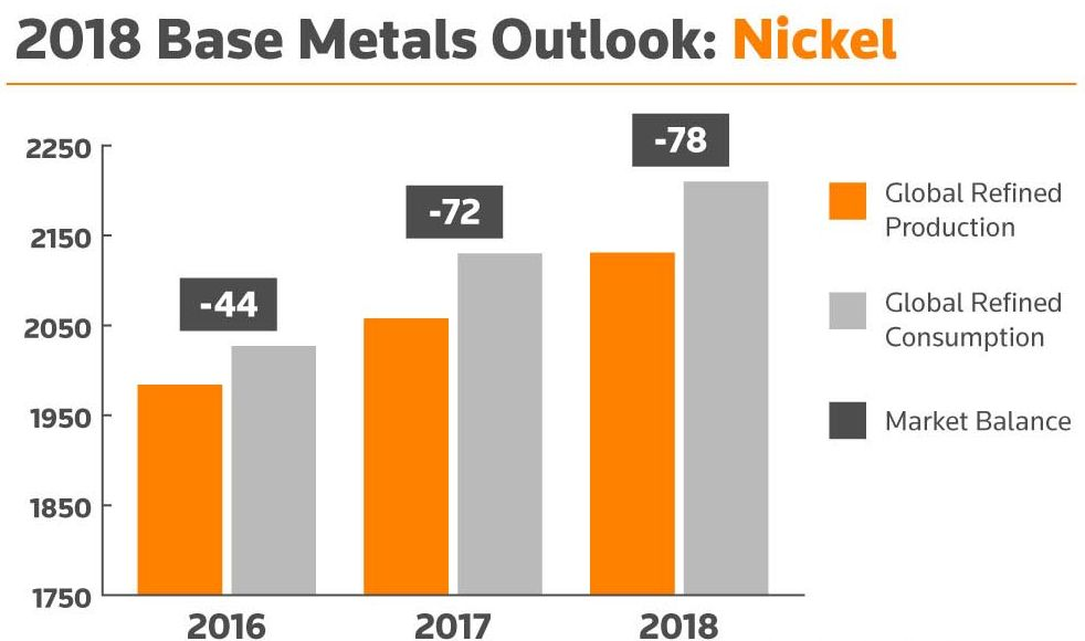 2018 Base Metals Outlook: Nickel