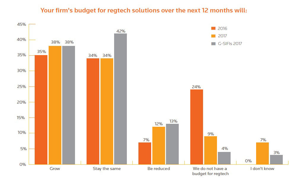 Your firm's budget for RegTech solutions over the next 12 months. Results from the Fintech, Regtech and the Role of Compliance in 2017 survey by Thomson Reuters