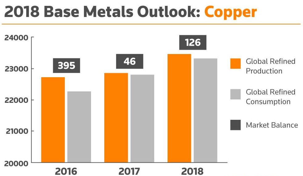 2018 Base Metals Outlook: Copper