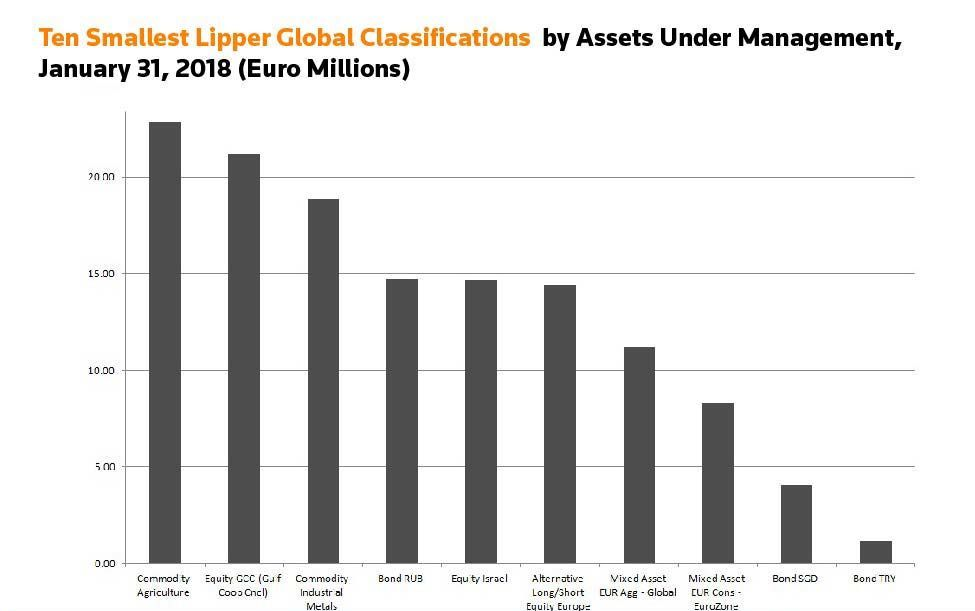 Ten smallest Lipper global classifications by AUM, January 31, 2018 (Euro Millions)