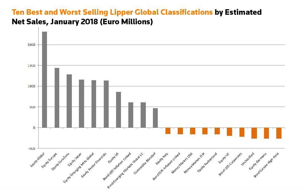 Ten best and worst selling Lipper global classifications by estimated net sales, January 2018 (Euro Millions)