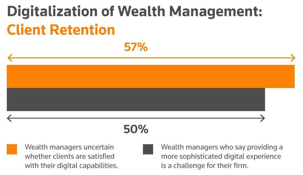 Digitlization of Wealth Management: Client Retention