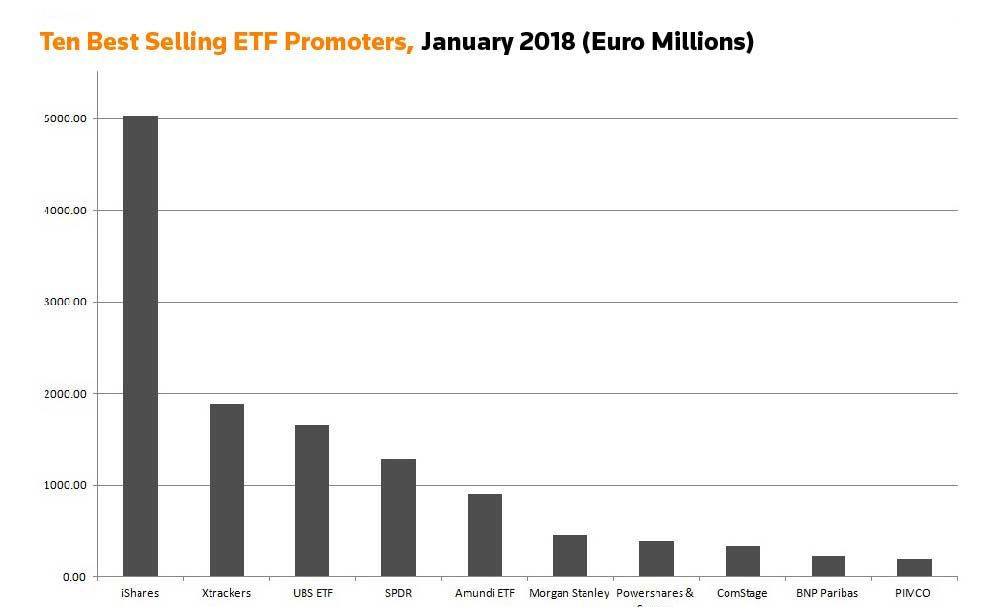 Ten best selling ETF promoters, January 2018 (Euro Millions)