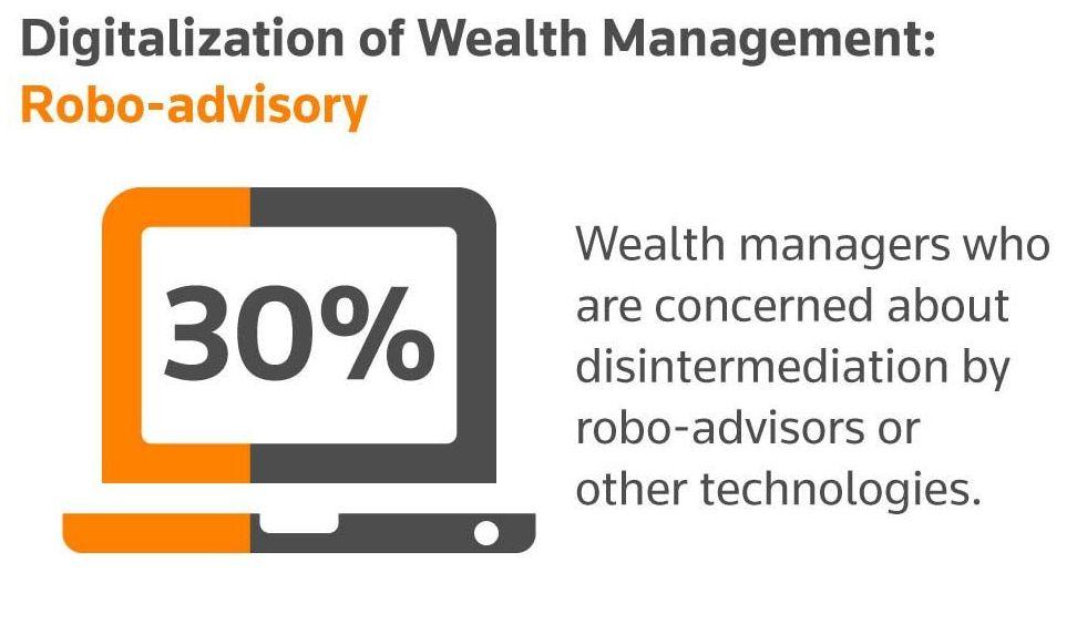 Digitlization of Wealth Management: Robo-advisory