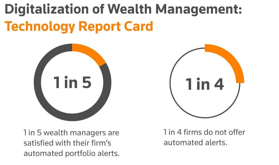Digitlization of Wealth Management: Technology Report Card