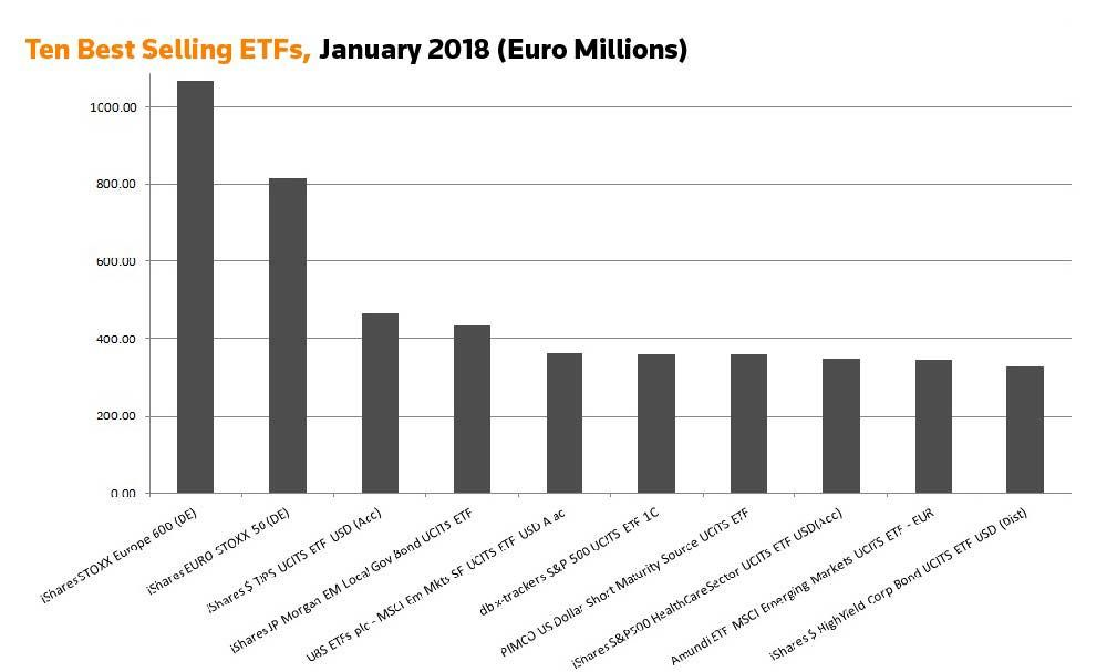 Ten best selling ETFs, January 2018 (Euro Millions)