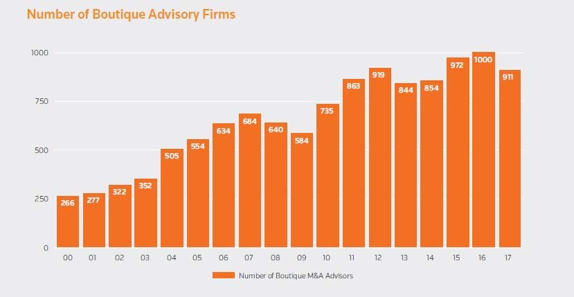 Number of boutique advisory firms