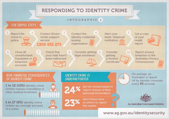 Responding to identity crime